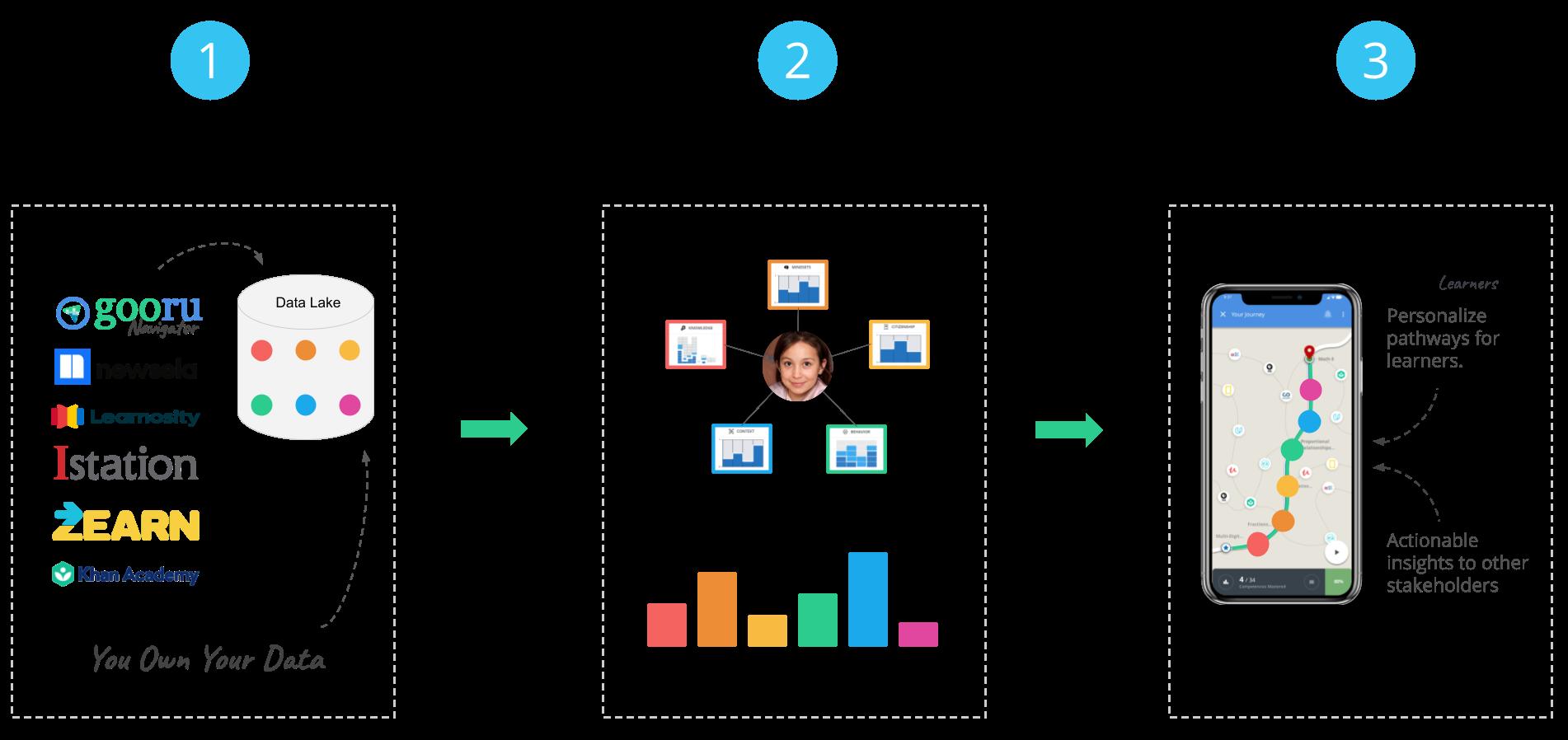 Aggregate Locate Personalize (1)