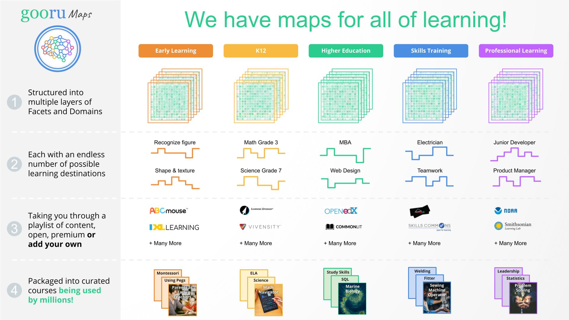 Gooru Maps